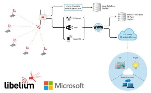Meshlium connection options Cloud Microsoft