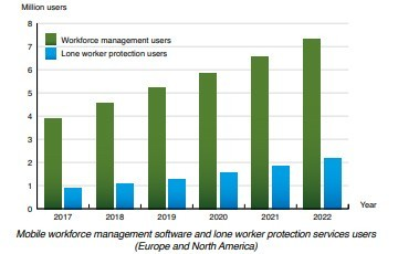 chart: mobile workforce solutions Europe and NAM 2017-2022