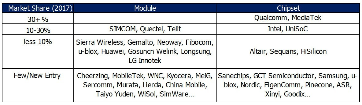 Chart : Market Share Position of Cellular M2M Module and Chip Player