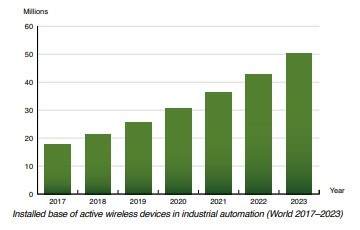 chart: wireless devicesin industrial automation World (2017-2023)