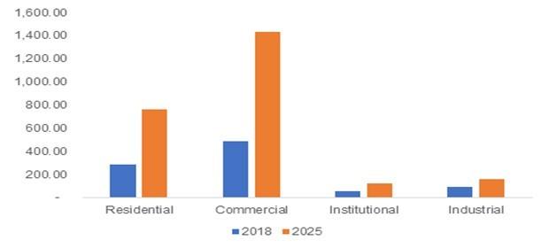 Chart: UK smart elevator market 2018 & 2025