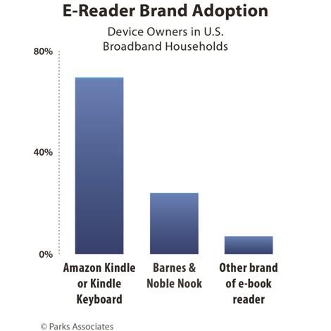 e-reader brand adoption