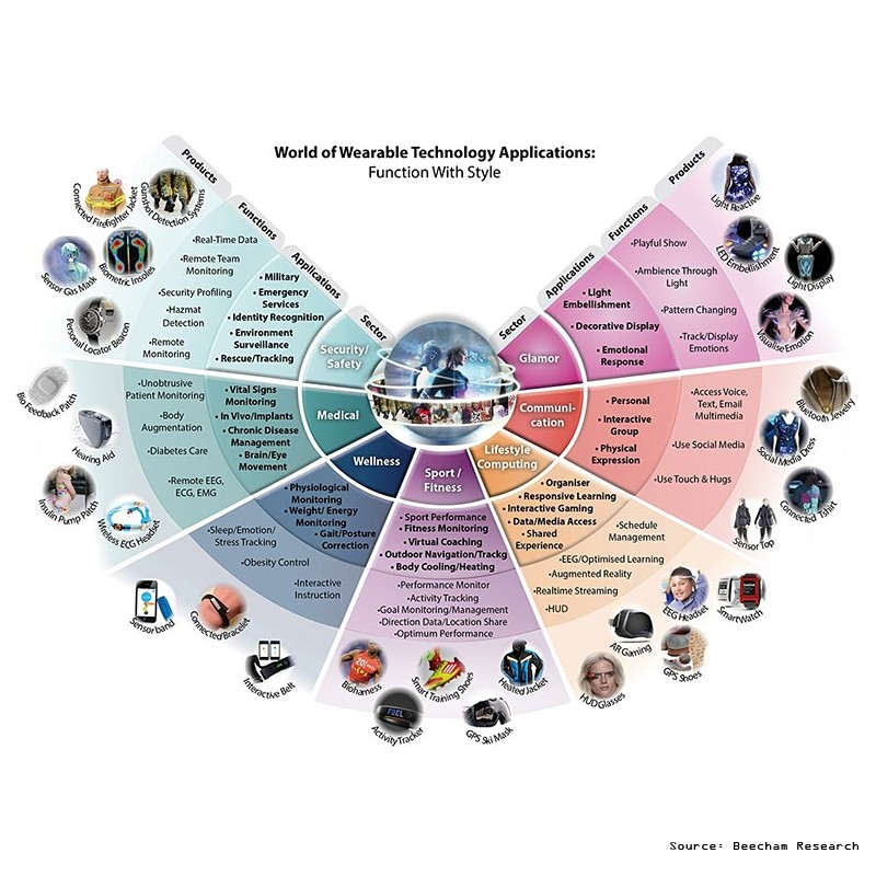 wearable technology applications by Beecham Research