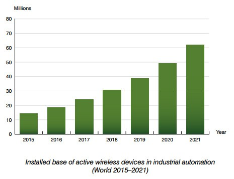chart: installed base of wireless devices industrial automation (2015-2021)