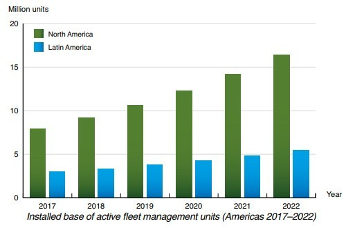 Berg Insight chart: installed base of active fleet management Americas (2017-2022)