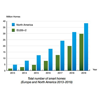 Berg Insight: total number of smart homes chart