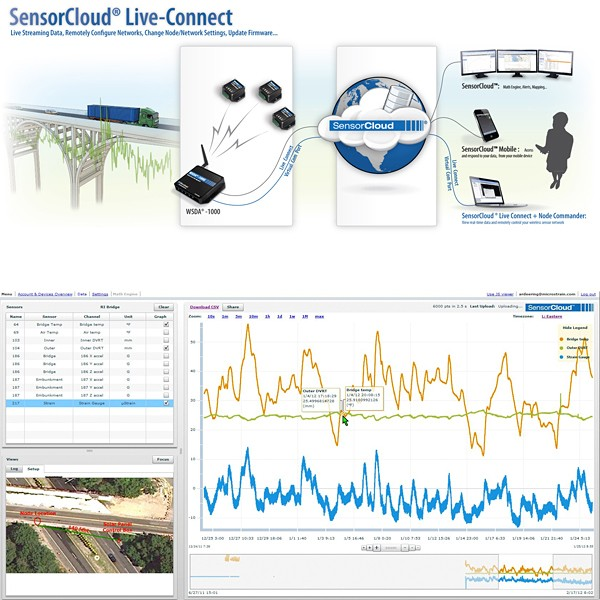 MicroStrain Cloud-Enabled Bridge Monitoring System deployed to evaluate seismic isolation bearing