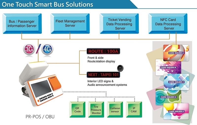 ublox based smart bus solution