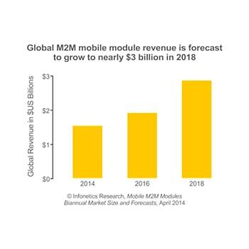 mobile M2M modules revenue forecast chart