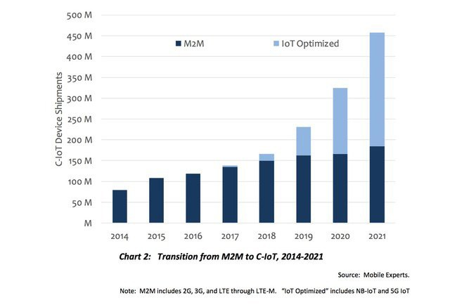 chart: transition from M2M to Cellular-IoT