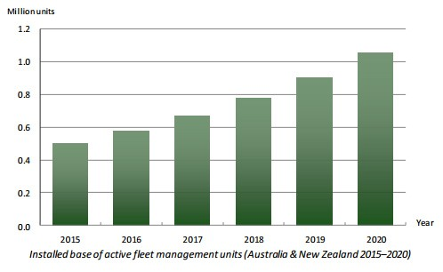 chart: installed base of active fleet management systems australia and new zealand