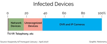 type of infected devices