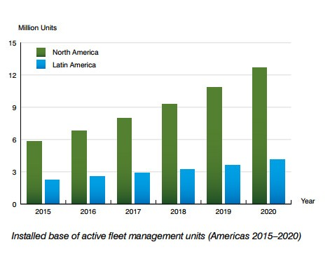 chart: installed base of active fleet management systems in the Americas (2015-2020)