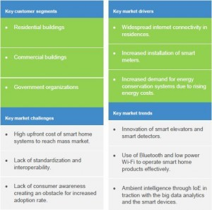 table: smart home UK market drivers and trends