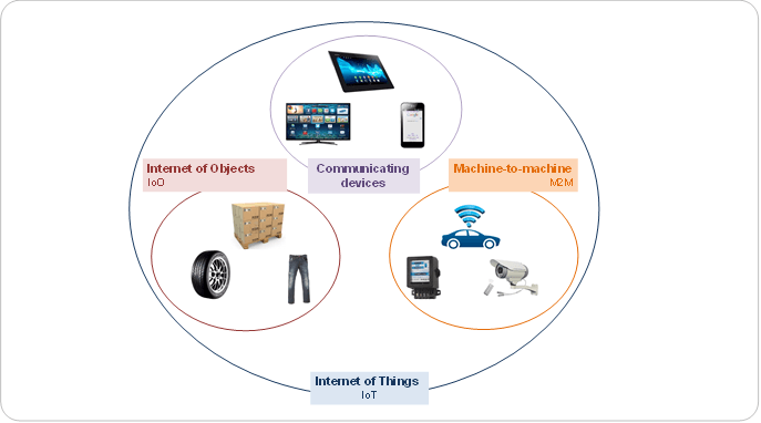 Internet of Things scope: from M2M to Communicating devices