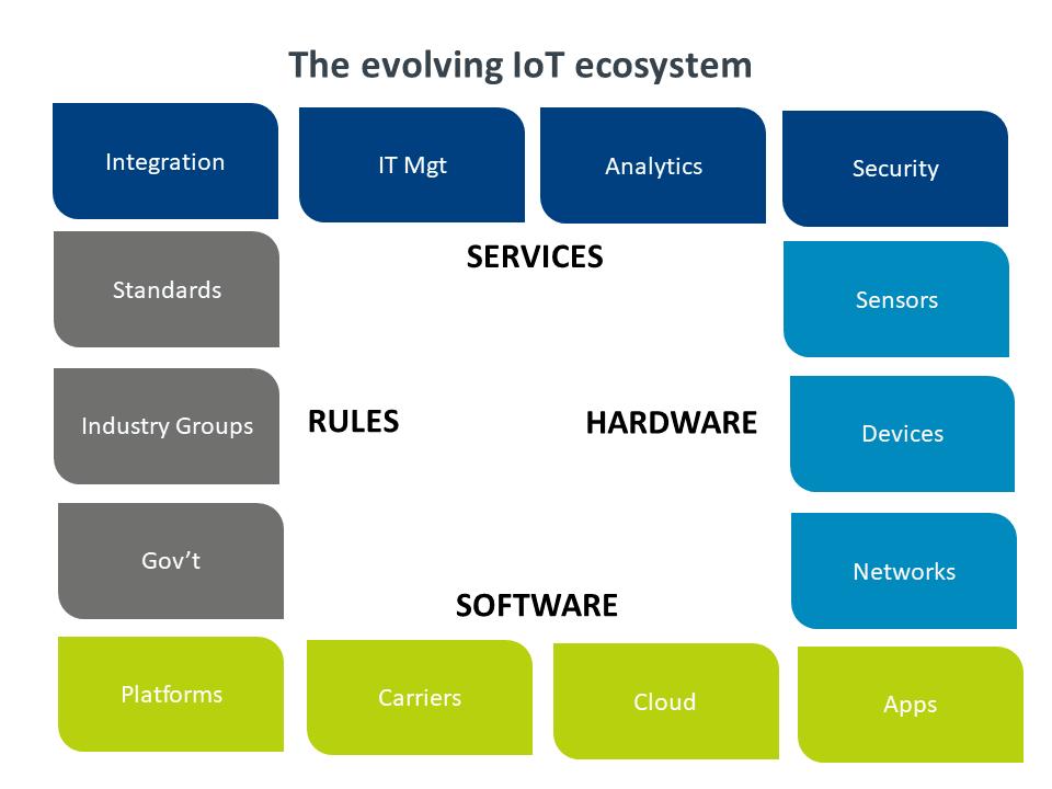 Chart: the evolving IoT ecosystem