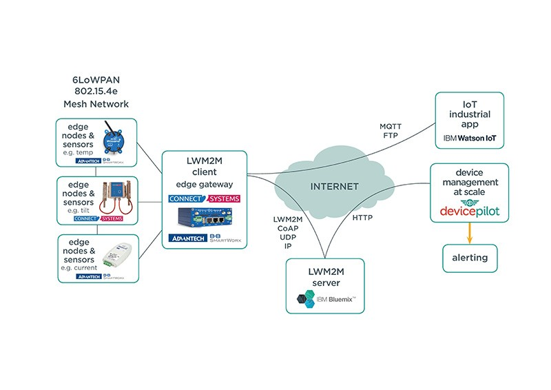 LWM2M IoT ecosystem