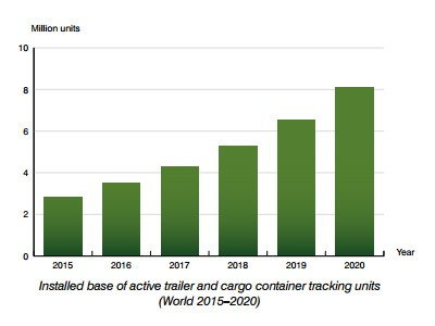 chart: installed base of active cargo and trailer containers tracking units - world 2015-2020