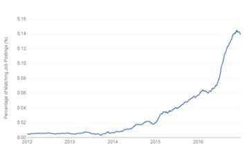 digitize or die ebook chart: percentage of matching IoT job postings
