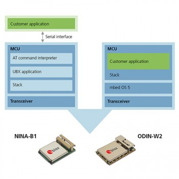 u-blox modules with ARM mbed architecture