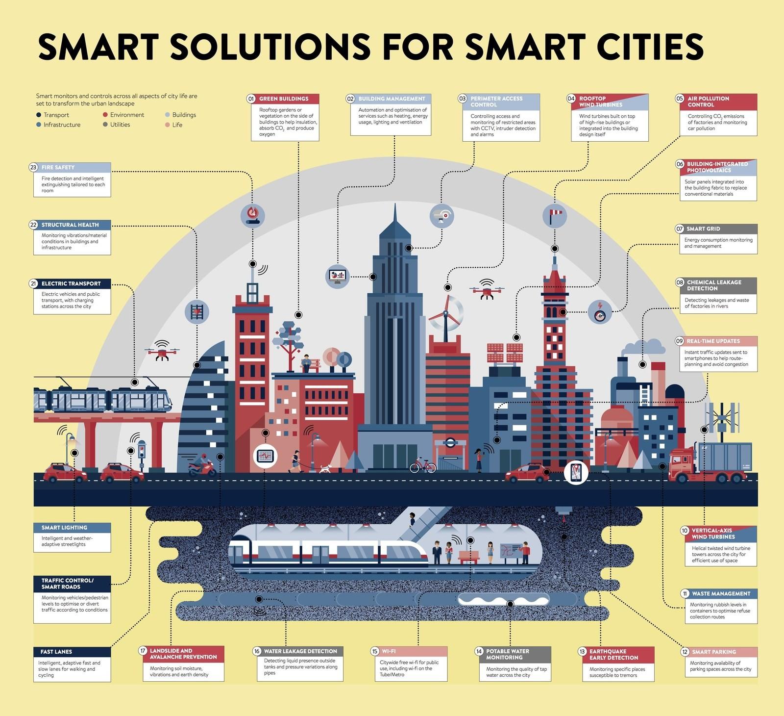 Smart Cities Infographic