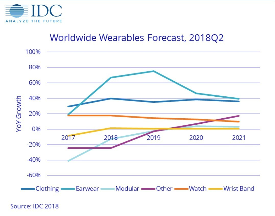 Chart: IDC Worldwide wearable forecasts 2018-2021