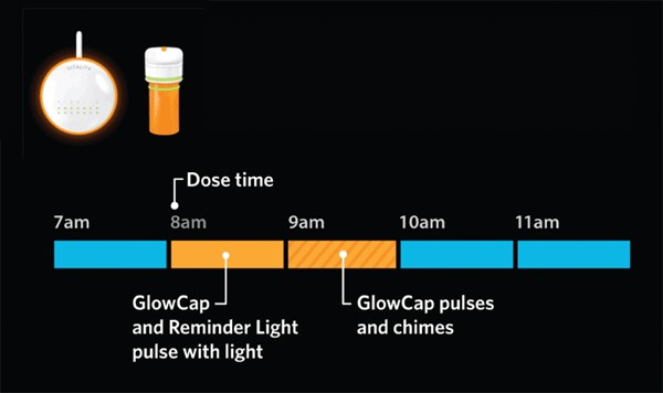 Vitality GlowCaps