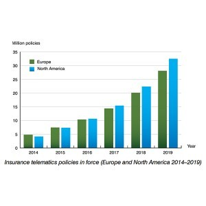 Insurance telematics policies in force (Europe and North America 2014-2019) - Berg Insight