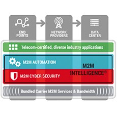 M2Mi Brings Industry Leading M2M and Internet of Things Enterprise Cloud Platform to the IBM Cloud Marketplace
