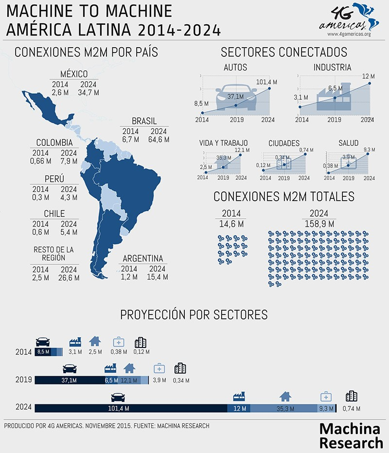 chart: M2M in LatAm (2014-2024), source: Machina Research for 4G Americas