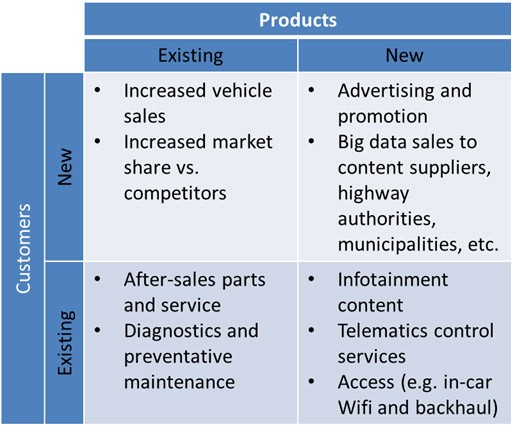Chart: The landscape of connected car opportunities for automotive manufacturers