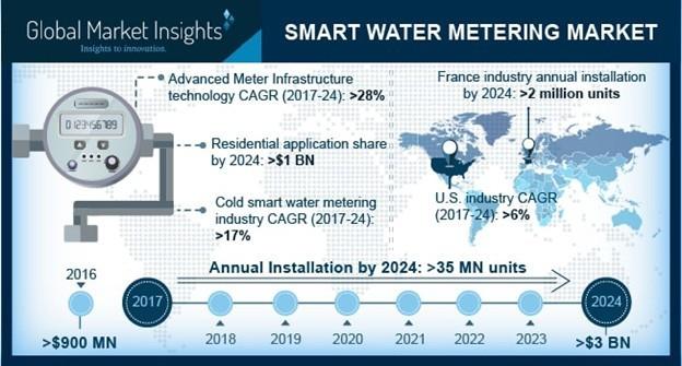 Infographic: smart water metering market 2017-2024