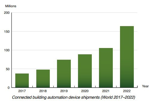chart: connected building automation device shipments worldwide 2017-2022