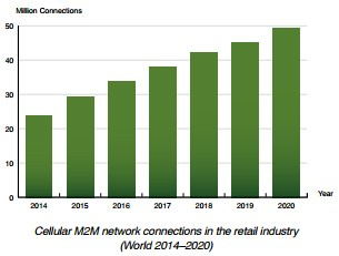 chart: cellular M2M connection in retail industry (2014-2020)