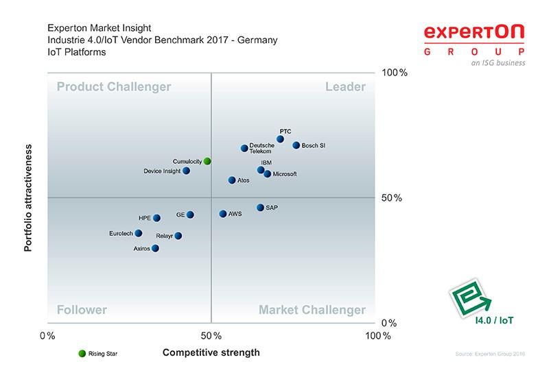 chart: positioning of IoT platform providers