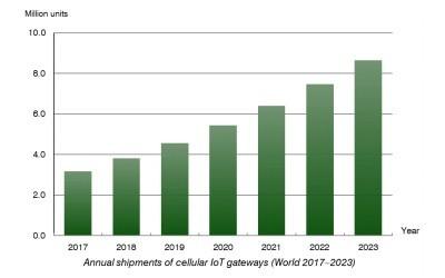 Berg Insight chart: annual shipments cellular IoT gateways 2017-2023