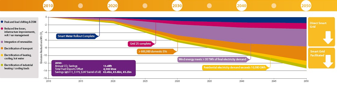 Ireland Smart Grid Roadmap