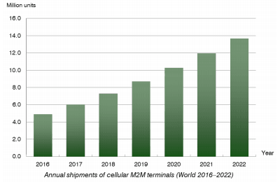 chart: annual shipments of cellular M2M terminals World 2016-2022