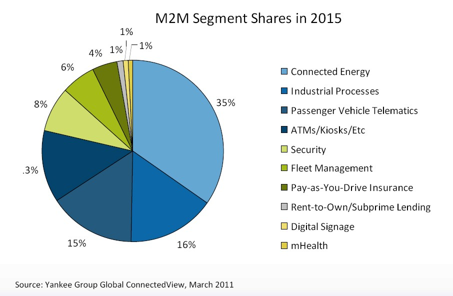 M2M segment shares in 2015 by Yankee Group