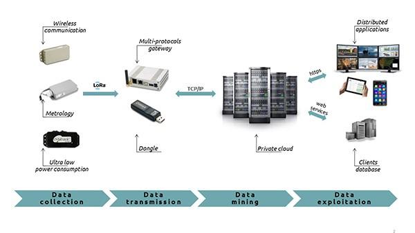 SRETT system architecture