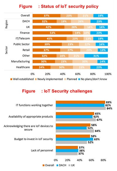 charts extracted from Quorcica European survey on IoT security survey