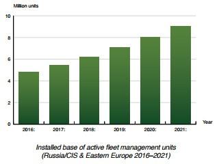 chart: installed base of fleet management units Russia-CIS Eastern EU 2016-2021