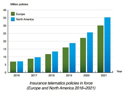 Berg Insight chart: insurance telematics policies in force Europe and North America 2016-2021