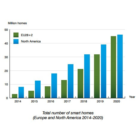 chart: total number of smart homes in EU and NAM 2014-2020 by Berg Insight