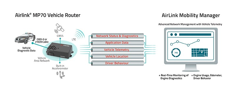 Sierra Wireless MP70 Telemetry Solution