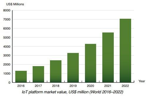 Berg Insight chart: IoT platforms market value World (2016-2022)
