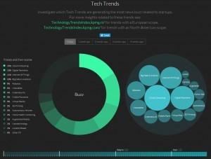 chart: hot tech trends by KPMG