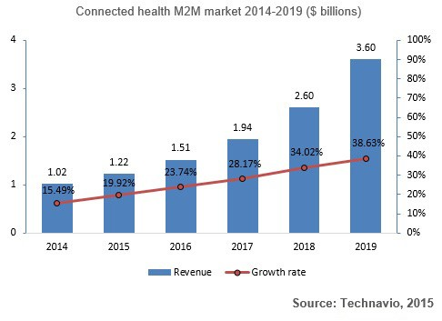 Chart: Connected health M2M market 2014-2019