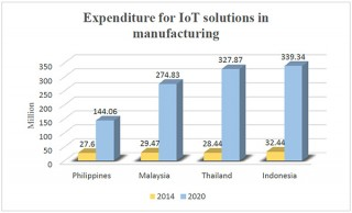 chart: expenditure for iot solutions in manufacturing in asean countries