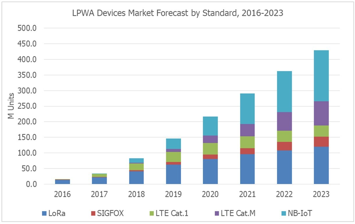 chart: TSR lpwa devices market forecast by standard 2016-2023